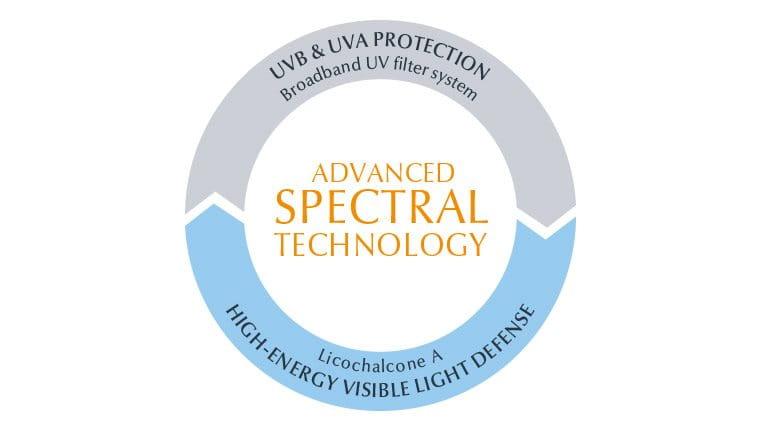 Zonnebrandlotion SPF 30 met Advanced Spectral Technology