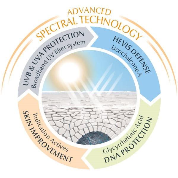 Tecnología espectral avanzada