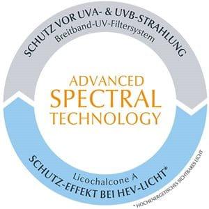 Sonnenschutz Spray LSF 30 mit Advanced Spectral Technology