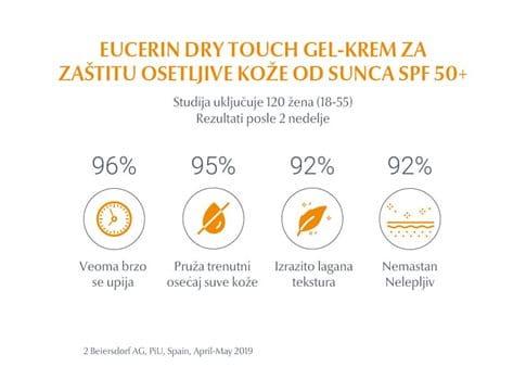 Eucerin Dry Touch Gel-krem za zaštitu osetljive kože od sunca SPF 50+